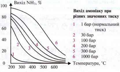 Принцип зміщення рівноваги   Чинники, що впливають на зміщення хімічної рівноваги