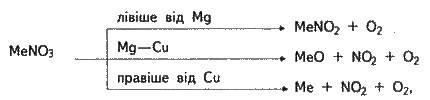 Солі нітратної кислоти   ПІДГРУПА НІТРОГЕНУ