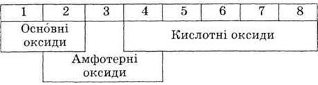 ВЛАСТИВОСТІ d ЕЛЕМЕНТІВ   ХІМІЯ МЕТАЛІЧНИХ ЕЛЕМЕНТІВ