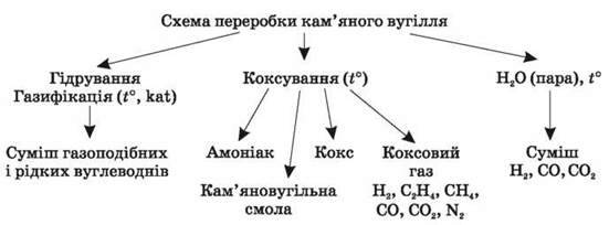 Природні й синтетичні органічні речовини