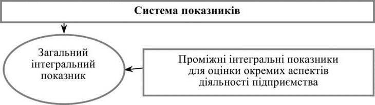 Поняття комплексного оцінювання фінансового стану підприємства