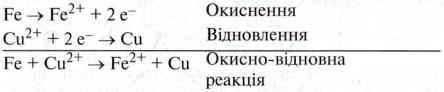 Рівновага в окисно відновних реакціях   Окисно відновні реакції