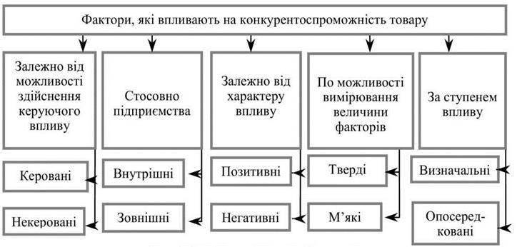 Якість продукції (послуг) як економічна категорія