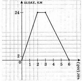 Звязки між величинами. Функція