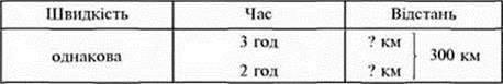 Множення багатоцифрових чисел на круглі та розрядні числа. Задачі на пропорційне ділення. Повторення ділення трицифрових чисел на одноцифрові та двоцифрові числа (№№ 831 838)