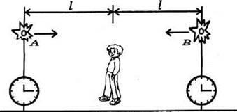 Основні наслідки спеціальної теорії відносності
