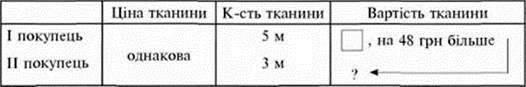Множення багатоцифрових чисел на трицифрові (ознайомлення). Задачі на рух. Знаходження значень виразів на сумісні дії (№№ 959 967)