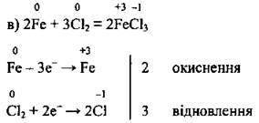 Типи окисно відновних реакцій   Хімічна реакція