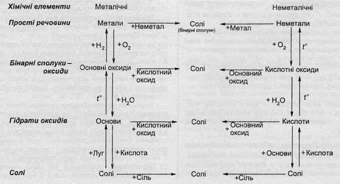 Генетичний звязок між класами неорганічних сполук   ОСНОВНІ КЛАСИ НЕОРГАНІЧНИХ СПОЛУК