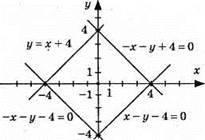 Графік лінійного рівняння з двома змінними