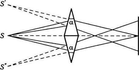Методи спостереження інтерференції світла
