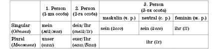 Possessivpronomen. Присвійні займенники   Das pronomen. Займенник