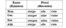 Indefinitpronomen und Negationspronomen. Неозначені й заперечні займенники   Das pronomen. Займенник
