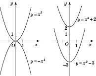Перетворення графіків функцій   Функції та графіки