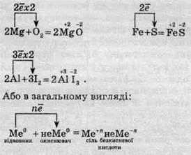 Загальні хімічні властивості металів   ЗАГАЛЬНА ХАРАКТЕРИСТИКА МЕТАЛІВ