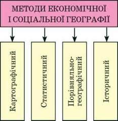 ЩО ВИВЧАЄ КУРС СОЦІАЛЬНО ЕКОНОМІЧНОЇ ГЕОГРАФІЇ