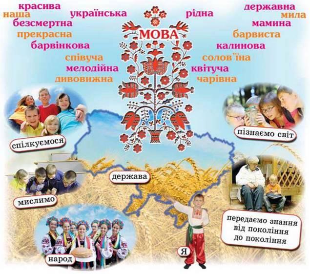Значення мови в житті людини і суспільства. Українська мова