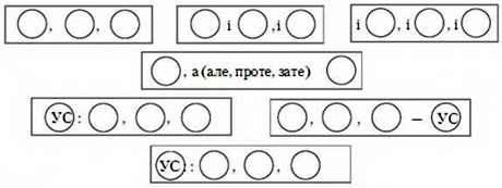 Однорідні члени речення, вставні слова і звертання в простому реченні. Розділові знаки в простому реченні