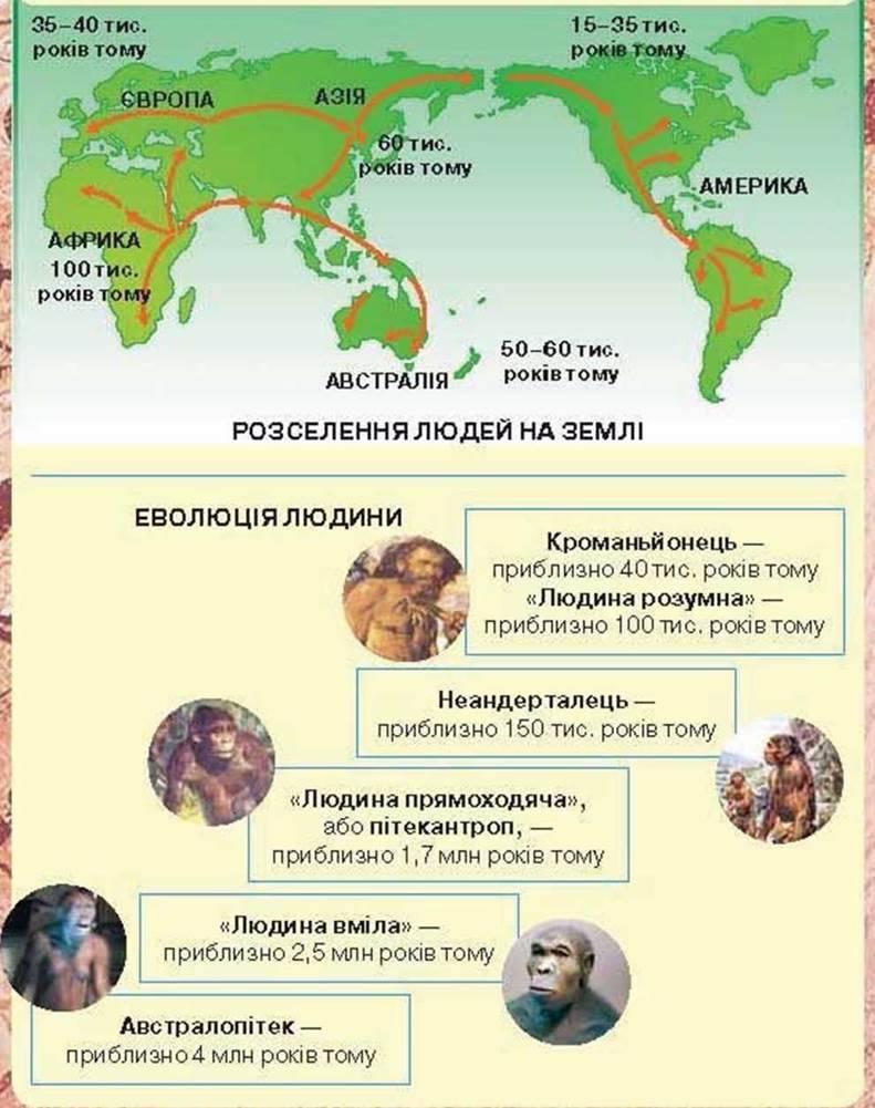ЯК І КОЛИ ЗЯВИЛИСЯ НА ЗЕМЛІ ПРАДАВНІ ЛЮДИ