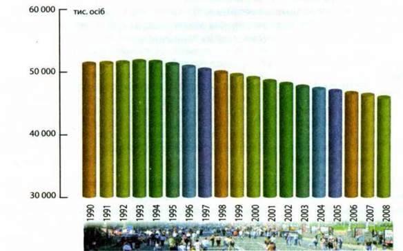 Кількість і густота населення