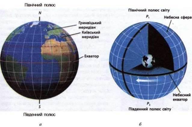 Точки та лінії небесної сфери