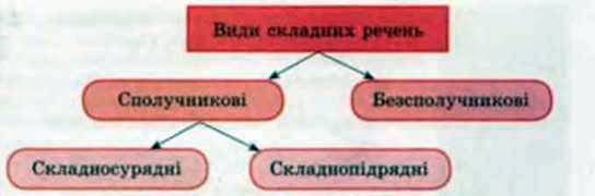 Особливості вживання в мовленні та інтонування різних видів складних речень