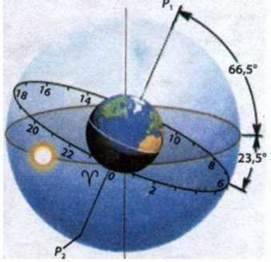Зміна пір року на Землі