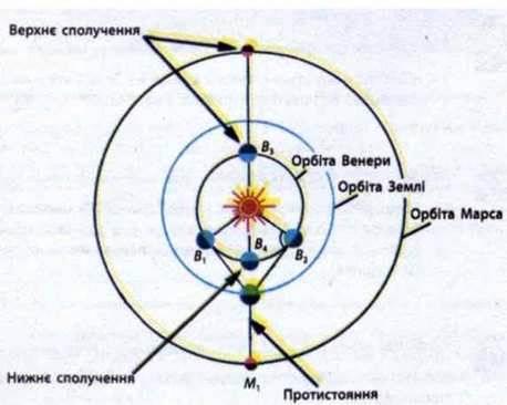 Конфігурації планет