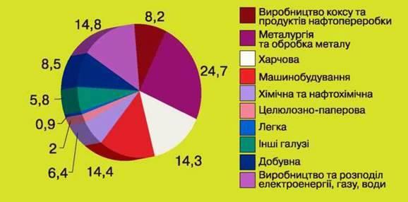 Зміни структури промислового виробництва України та їх прояв на стані довкілля