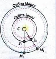 Сидеричний і синодичний періоди обертання планет
