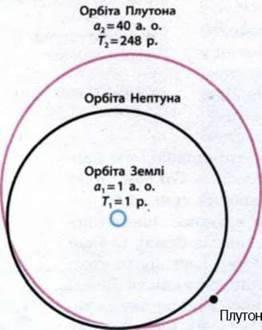 Закони Кеплера