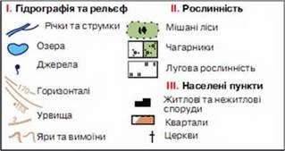 План місцевості