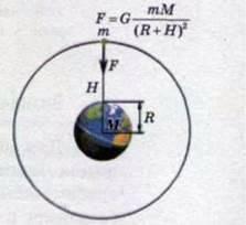 Закон всесвітнього тяжіння