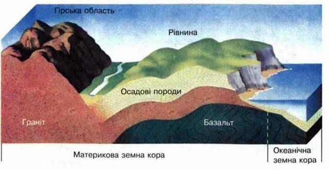 Внутрішня будова Землі. Гірські породи та мінерали. Будова земної кори