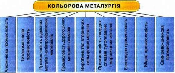 Кольорова металургія