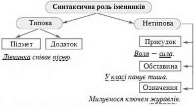 Іменник як частіша мови: загальне значення, морфологічні ознаки, синтаксична роль