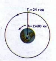 Період обертання космічного апарата