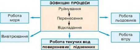 Зовнішні процеси, що зумовлюють зміни у формі та складі земної кори