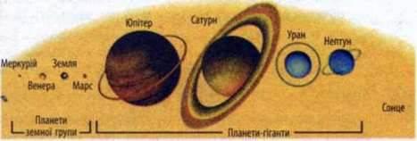 Планети земної групи та планети гіганти