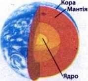 Екологічна система Землі