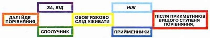 Правопис сполучників. Написання сполучників разом і окремо. Розрізнення сполучників і однозвучних слів