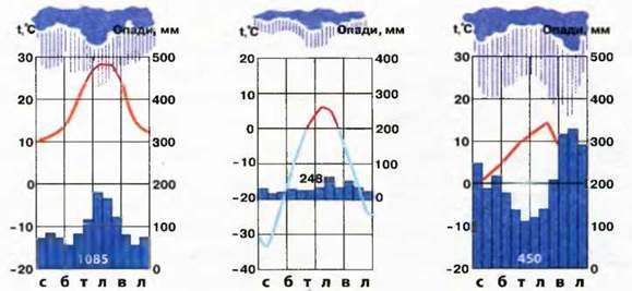 Загальні ознаки клімату. Кліматичні пояси й типи клімату
