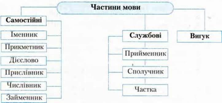 Узагальнення й систематизація вивченого про частини мови, їх правопис і використання в мовленні