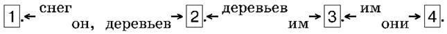 Средства связи предложений в тексте