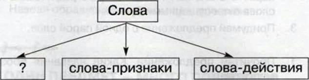 ОДИН ПРЕДМЕТ