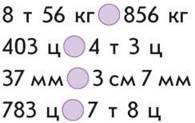 Іменовані числа