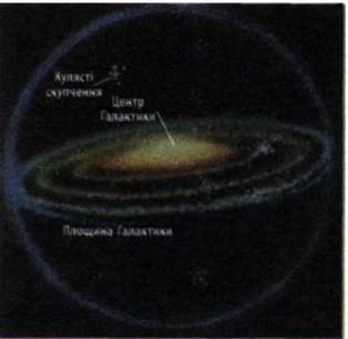 Будова Галактики