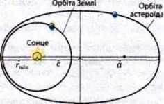 Приклади розвязання задач з астрономії