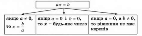 Лінійне рівняння з однією змінною. Розвязування лінійних рівнянь з однією змінною і рівнянь, що зводяться до них