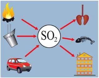 Охорона навколишнього середовища від забруднення промисловими викидами. Кислотні дощі